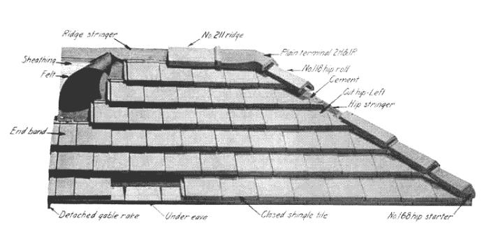 Clay roof tile patterns styles of clay roof tiles for Names of roofing materials
