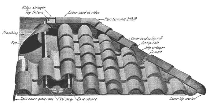 Clay Roof Tile Patterns Styles Of Clay Roof Tiles
